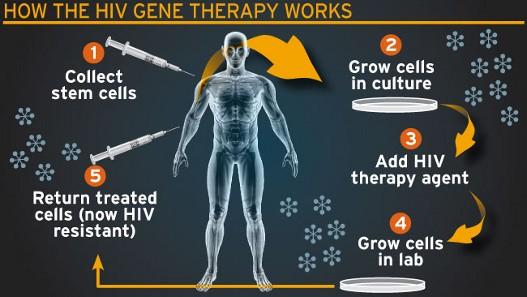 Kako funkcionise terapija