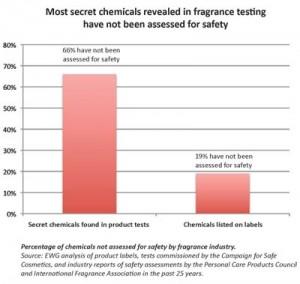2010-fragrance-graph2