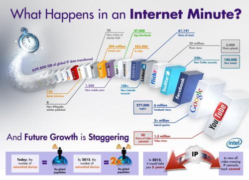 internet 1 min