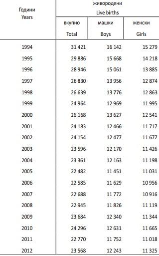 bebinja statistika