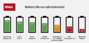 best-smartphone-battery-life-290049