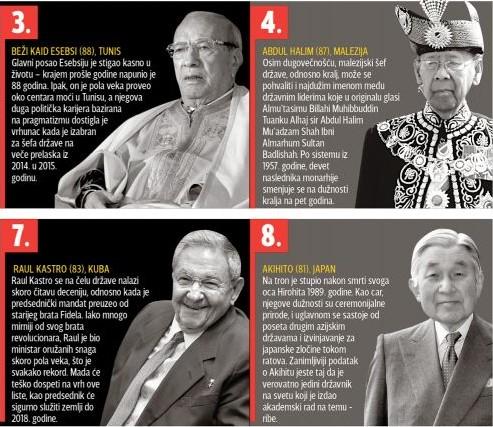 najstari lideri 2