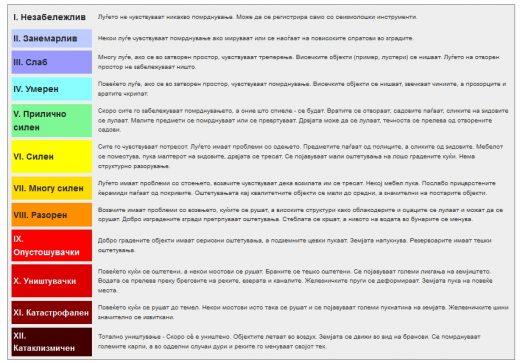 merkalieva-skala-na-intezitet-_-vidovi-zemjotresi_-od-vikipedija-slobodnata-entsiklopedija-520x363