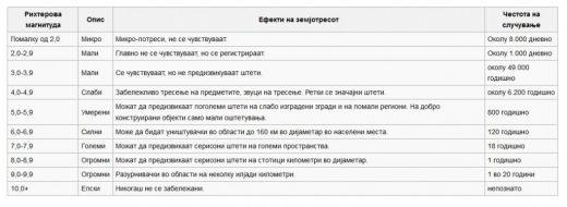 rihterova-magnituda-_-vidovi-zemjotresi_-od-vikipedija-slobodnata-entsiklopedija-1024x375-520x190
