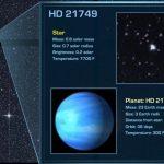 Откриена е нова планета, трипати поголема од Земјата